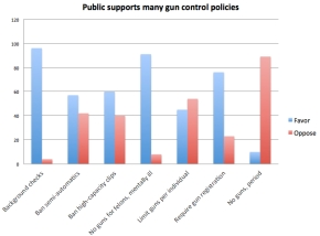 Gun Control – Finding Truth in the Broad and Deep Middle?