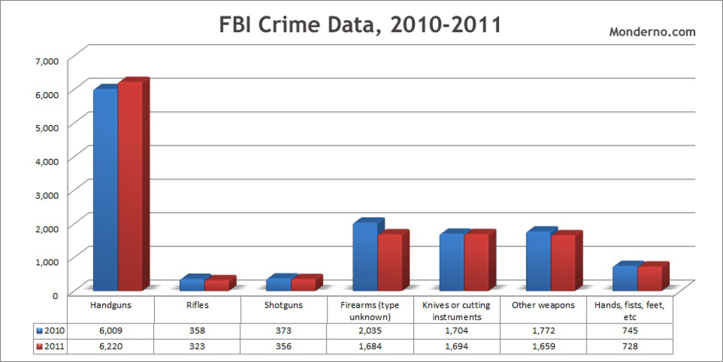 fbi crime data