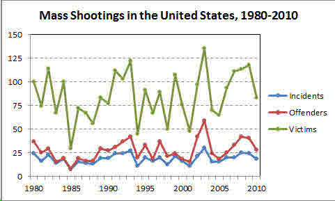 Mass Shootings 1980-2010-thumb-533x320-79419