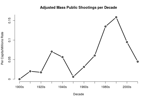 mass.shootings