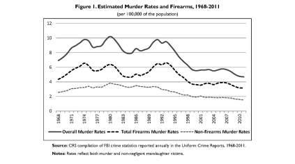Murder Rates and Firearms 1968-2011