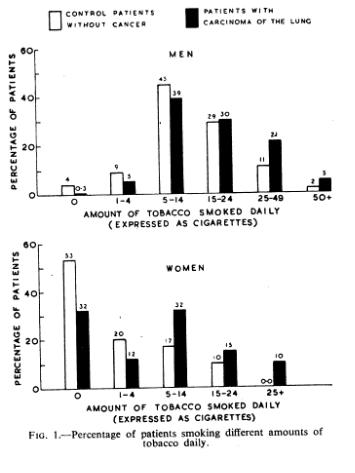 Doll Smoking and Carcinoma Figure 1