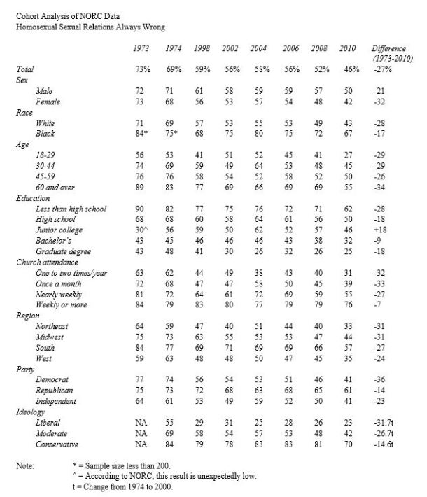 Demographics of Views of Sexuality