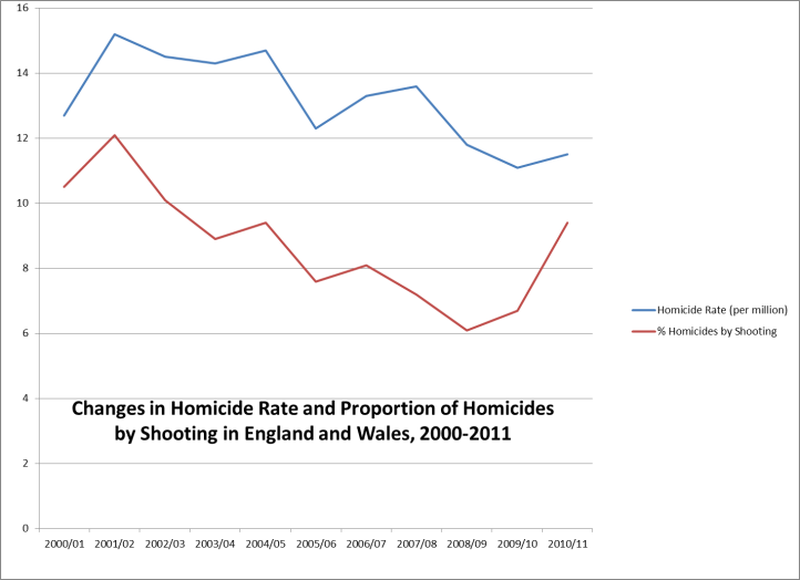 Change in Homicide Rate and Proportion of Homicides by Shooting in England Figure