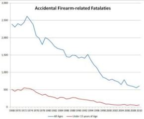 Do We Need Mandatory Safety Classes for GunOwners?