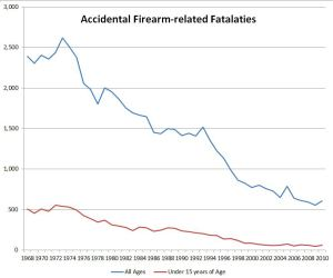 Accident_Firearm_All_Ages