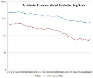 Accident_Firearm_All_Ages_Log_Scale