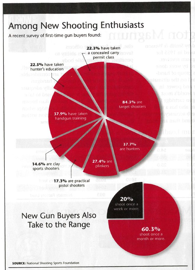 Gun Digest Uses Nssf Data How Not To Create A Pie Chart Gun