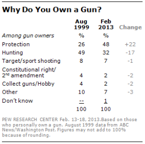 Evidence for the Rise in Self-Protection and Decline in Hunting as Reason for Gun Ownership inAmerica