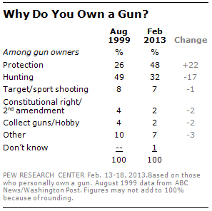 """From Pew Research Center """"Fact Tank"""""""