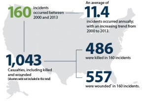 Mass Murder in America: Today I Know Less Than I DidYesterday