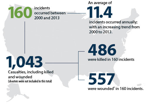 FBI Active Shooter Graphic Sep 14