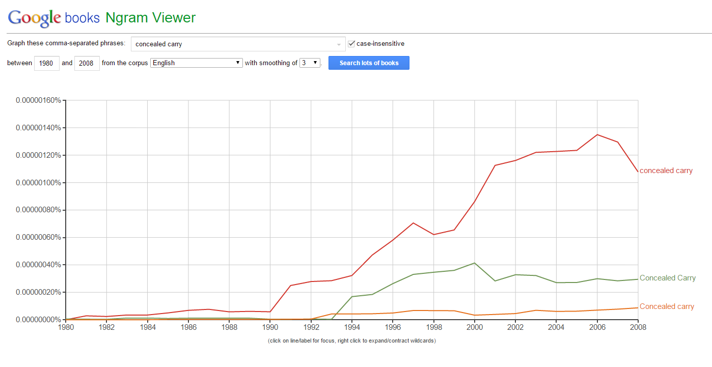 Concealed Carry Fun with Google Ngram