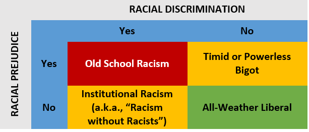 my experience of racism and prejudice in school at earl warren