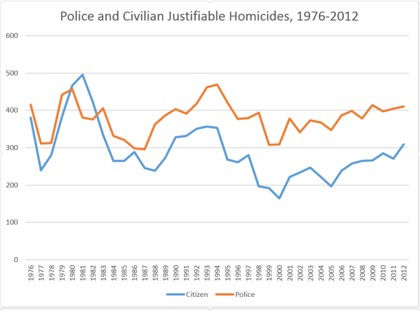 Police and Civilian Justifiable Homicide
