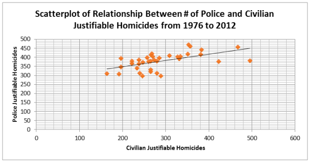 Scatterplot of Police and Citizen Justifiable Homicides