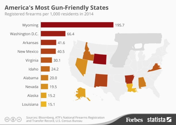 Forbes Gun Friendly Graphic