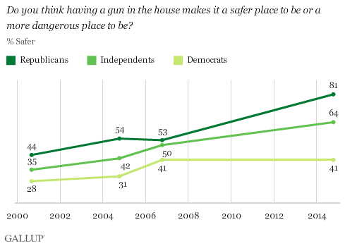 Gallup Gun in Home Safer Graph