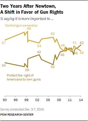 On Survey Questions and Surveying Change in Attitudes Toward Guns