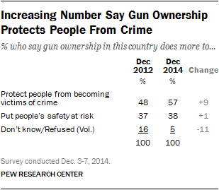 Pew Research Gun Ownership and Crime