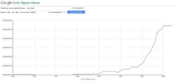 Google Ngram Gun Culture 1930 to 2000