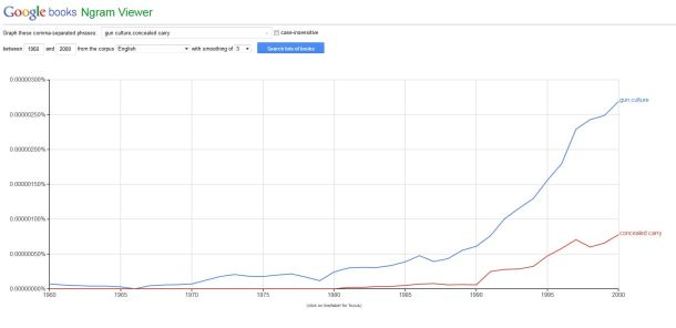 Google Ngram Gun Culture and CC 1960 to 2000