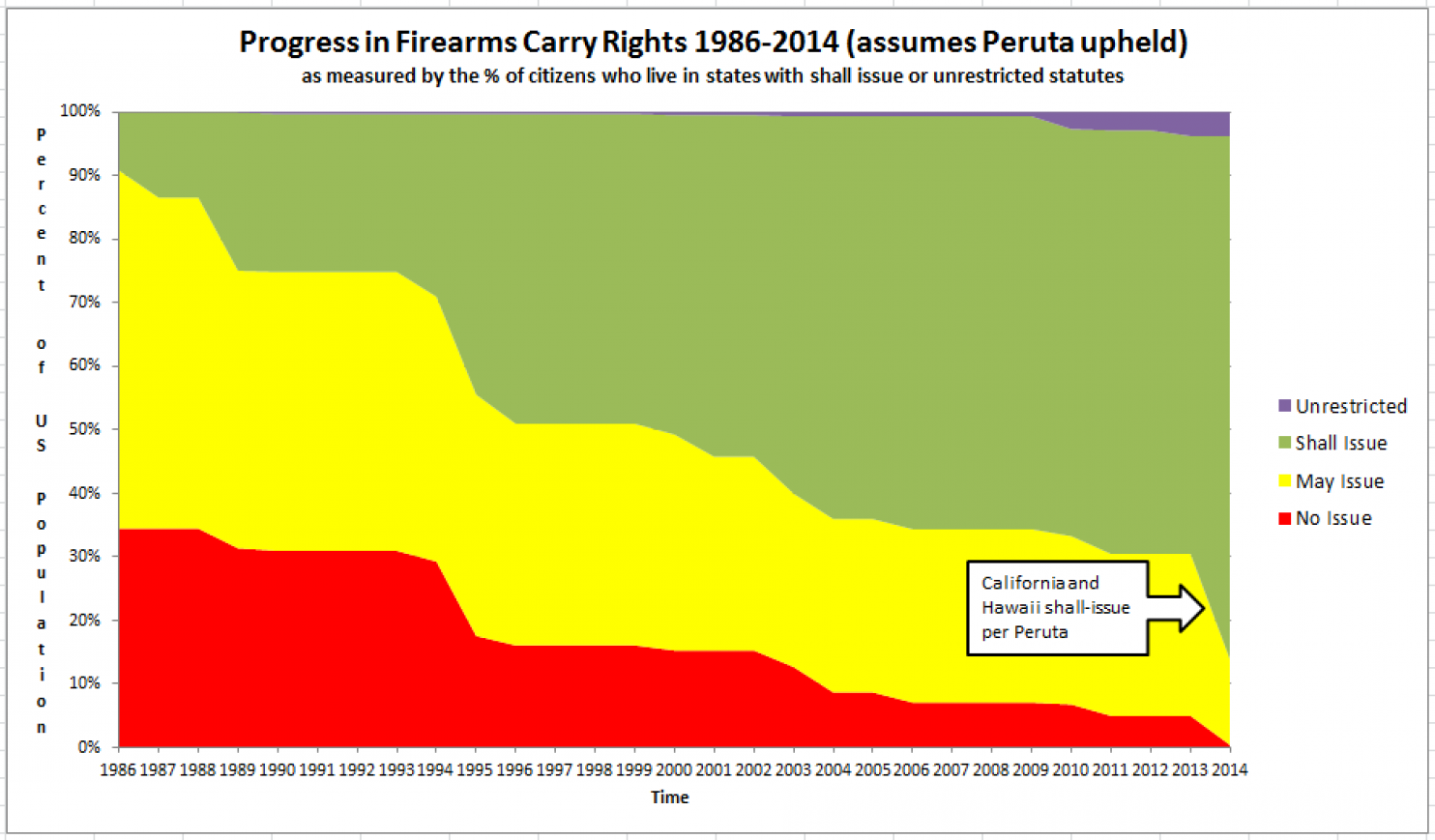 Graphical Depiction of Spread of Right to Carry in United States (1986-2014)