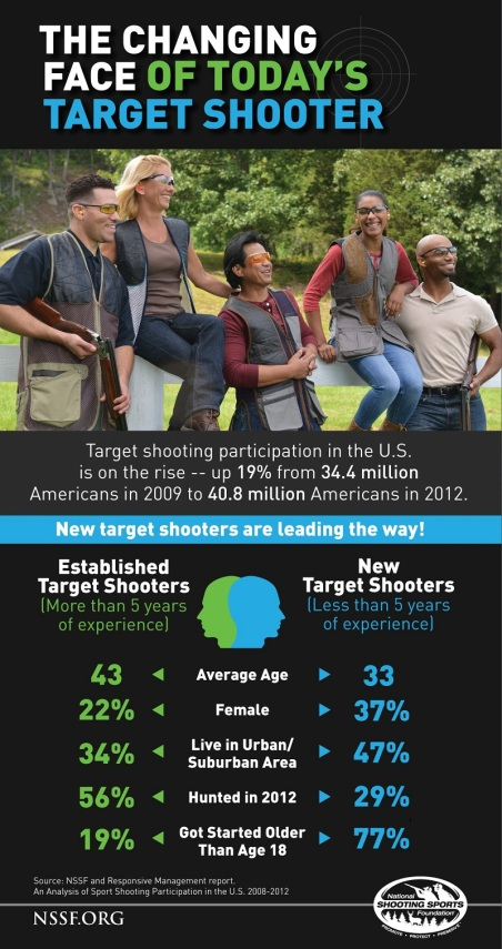 outdoorhub-participation-target-shooting-soaring-across-united-states-2014-11-17_13-58-36