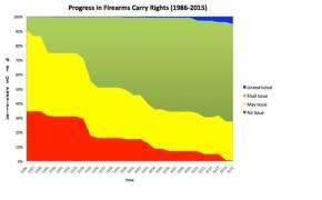 The Future of Concealed Carry in the United States, Part 2 – Permitless Carry?