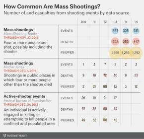 "Thoughts on the Definition of ""Mass Shooting"" (and More) from a Fellow Badger Dave Schroeder"
