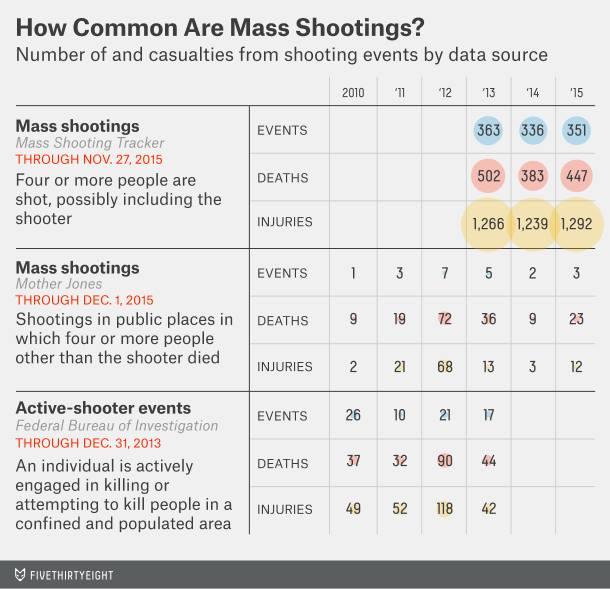 538 on Mass Shootings