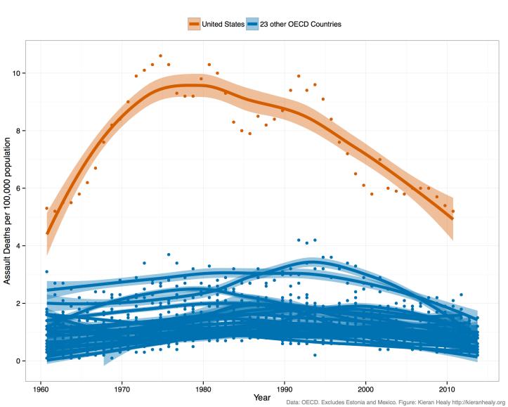Source: http://kieranhealy.org/blog/archives/2015/10/01/assault-death-rates-1960-2013/