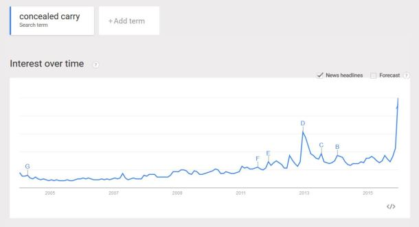 Google Trends Concealed Carry