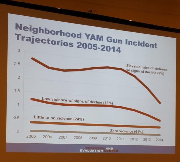 Cure Violence ASC John Jay Gun Violence