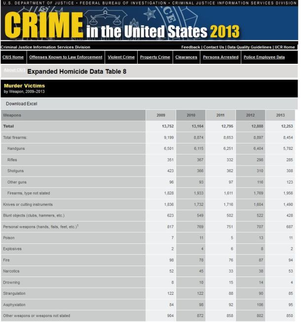 Murder Victims by Weapon 2013 Data