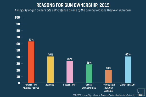 reasons-for-gun-ownership-the-trace-2016