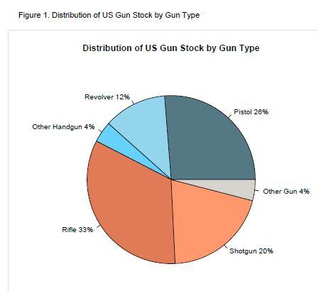 us-gun-stock-by-type