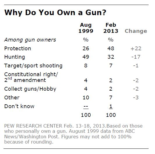 why-own-gun-pew-2014