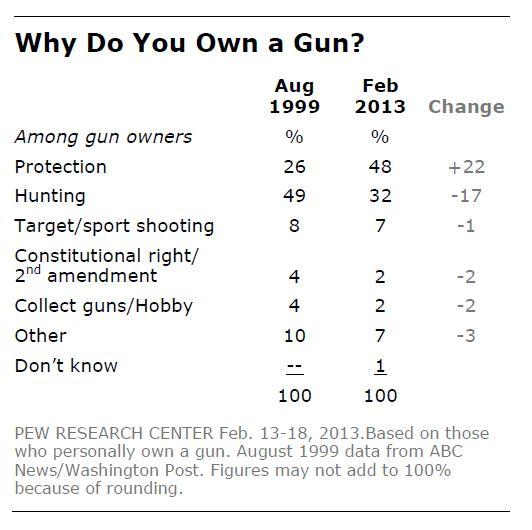 why-own-gun-pew-2014