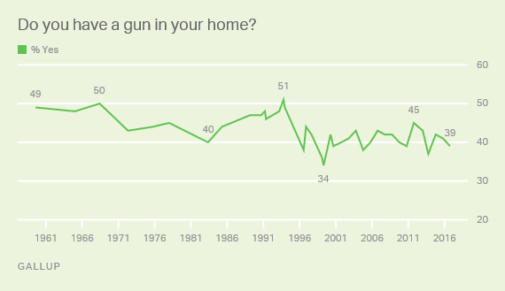 Source: http://www.gallup.com/poll/1645/guns.aspx