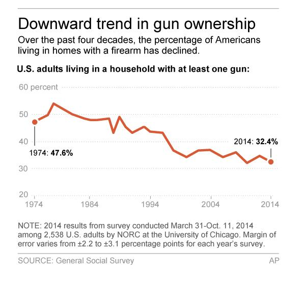 Source: http://www.guns.com/2016/07/03/is-gun-ownership-declining/