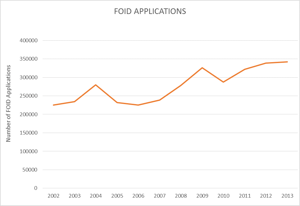image about Illinois Foid Card Application Printable identified as However Far more upon Gun Possession Figures Reading through Illinois