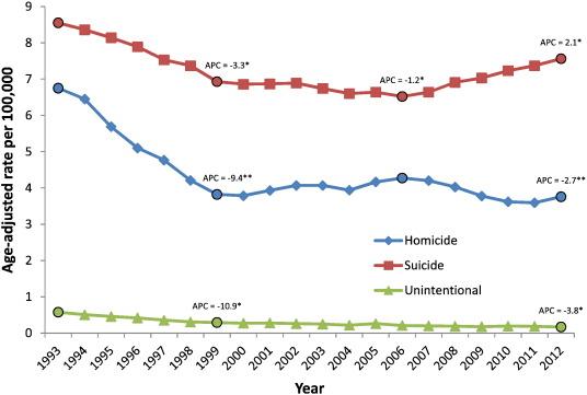 Source Fowler Et Al Firearm Injuries In The United States Preventive Medicine 2015 P 10 Note Apc Annual Percentage Change