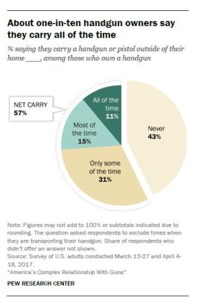 Exploring America's Complex Relationship with Guns (Pew Research Center), Part 3 – Gun Carrying and Defensive Use