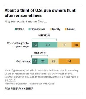 Exploring America's Complex Relationship with Guns (Pew Research Center), Part 4 – Other Involvement in Gun Culture