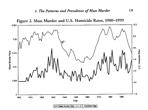 Mass Murder in the United States, 1900-1999