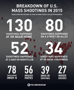"What is a ""Mass Shooting""?"
