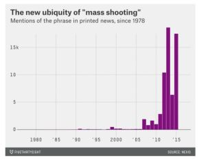 The Rise of (the Phrase) Mass Shooting