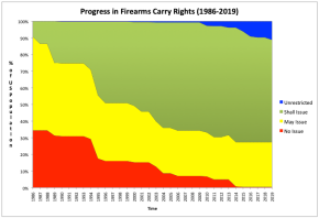 The Continuing Expansion of Permitless Carry